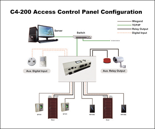 Access Control Panel  Access Control Engine  Karachi Pakistan