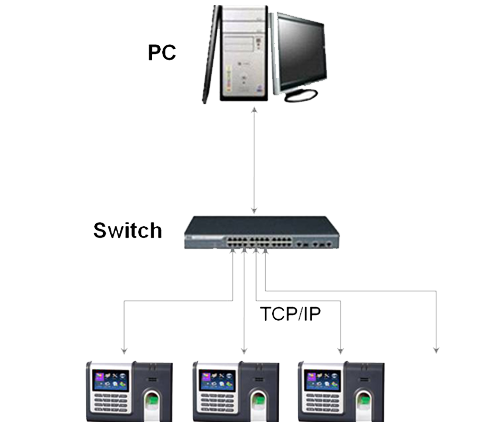 Innovative Biometric Finger Print Attendance System, Time